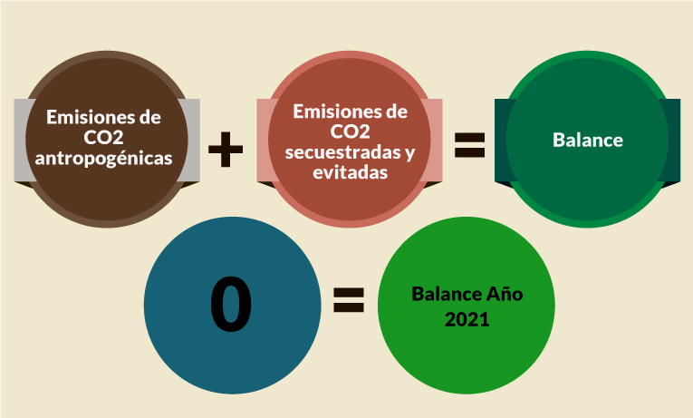 Definition carbon neutrality