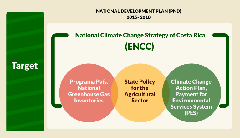 National Development Plan graphic